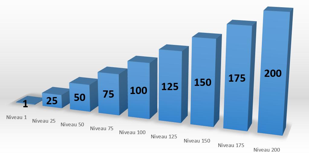 Les différents paliers de Niveaux pour obtenir des récompenses.